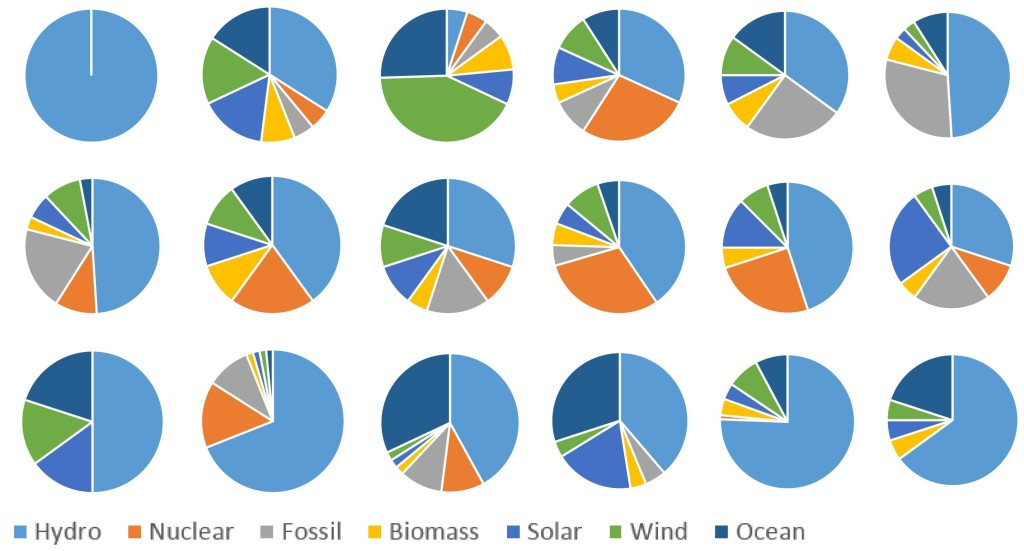 Diversity among our jurors in their view of an ideal energy mix for NB in 2040.