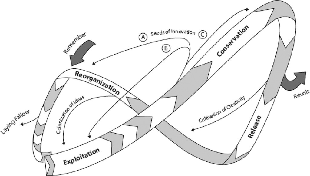 Penny Slight used Holling's panarchy model as a way to identify rural economic development measures.