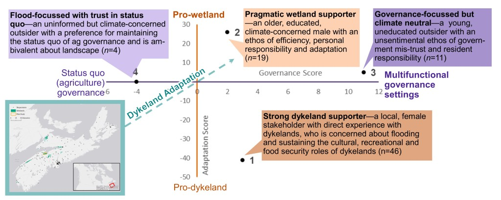 Graphical abstract for a new paper in Land Use Policy on dykeland futures in Nova Scotia.