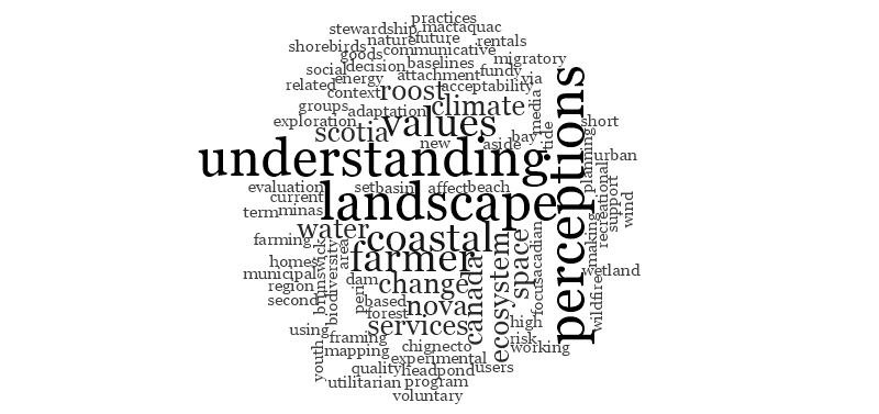 Word cloud of titles of MES theses I've supervised at SRES